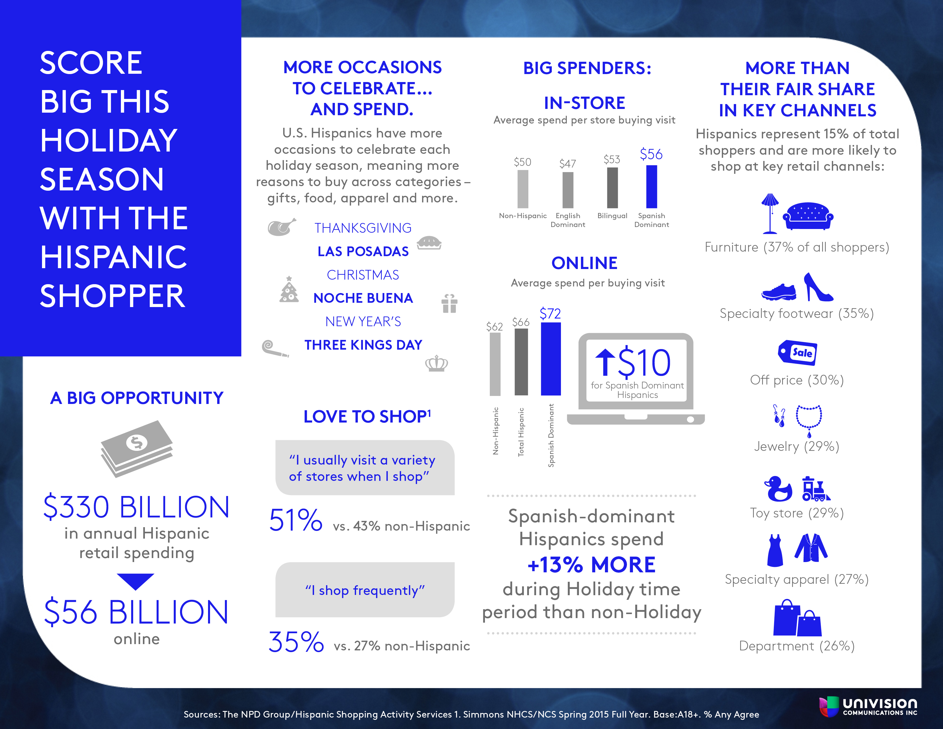 NPD Webinar Holiday Shopping Infographic